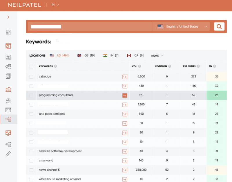 Neil Patel Keyword Research Screenshot